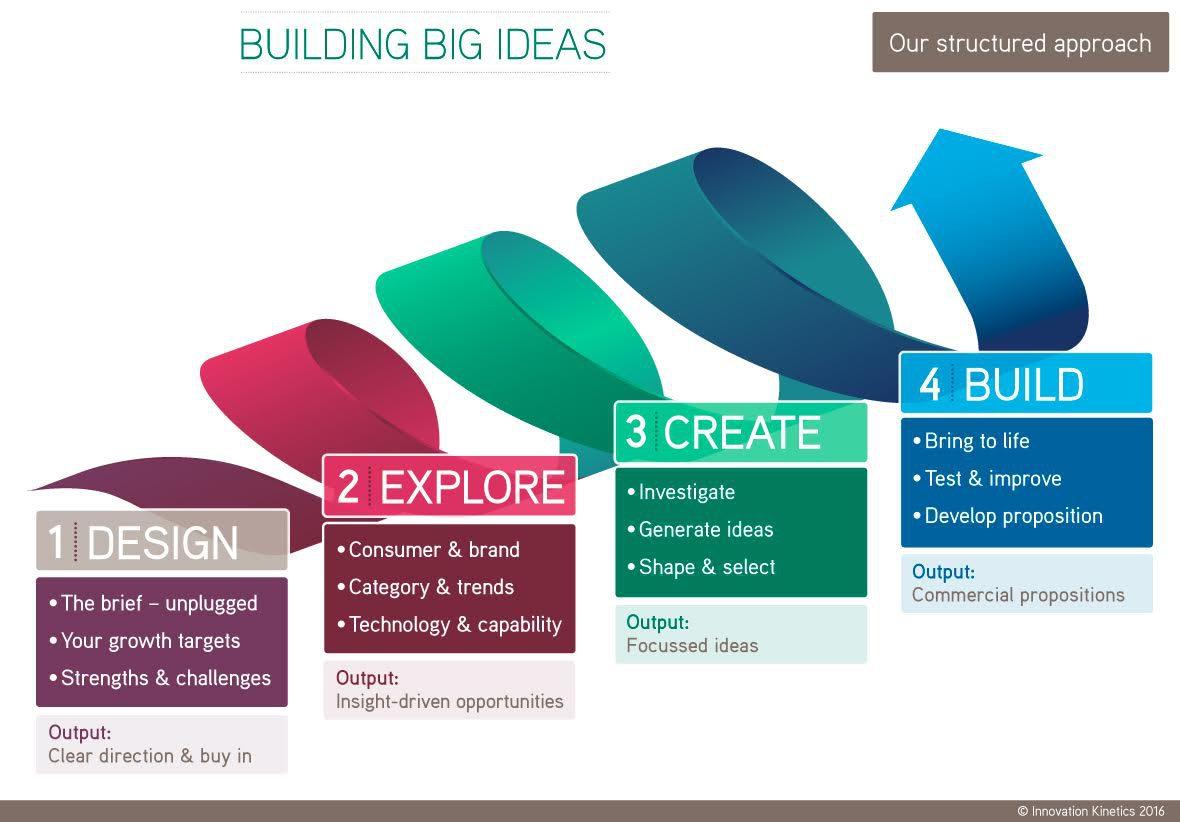 Ideas & Concepts content image
